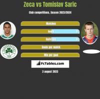 Zeca vs Tomislav Saric h2h player stats