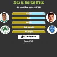 Zeca vs Andreas Bruus h2h player stats
