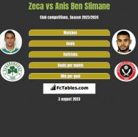 Zeca vs Anis Ben Slimane h2h player stats