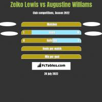 Zeiko Lewis vs Augustine Williams h2h player stats
