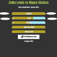 Zeiko Lewis vs Mauro Cichero h2h player stats