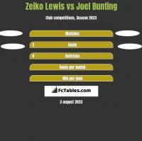 Zeiko Lewis vs Joel Bunting h2h player stats