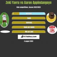 Zeki Yavru vs Aaron Appindangoye h2h player stats