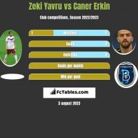Zeki Yavru vs Caner Erkin h2h player stats