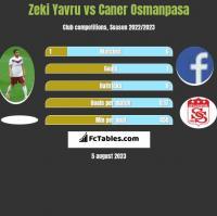Zeki Yavru vs Caner Osmanpasa h2h player stats