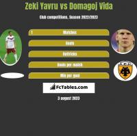 Zeki Yavru vs Domagoj Vida h2h player stats