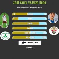 Zeki Yavru vs Enzo Roco h2h player stats