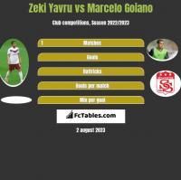 Zeki Yavru vs Marcelo Goiano h2h player stats