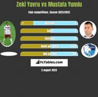 Zeki Yavru vs Mustafa Yumlu h2h player stats