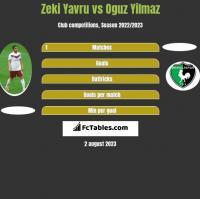 Zeki Yavru vs Oguz Yilmaz h2h player stats