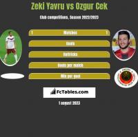 Zeki Yavru vs Ozgur Cek h2h player stats