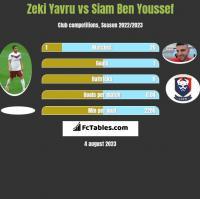 Zeki Yavru vs Siam Ben Youssef h2h player stats