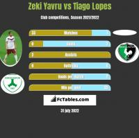 Zeki Yavru vs Tiago Lopes h2h player stats