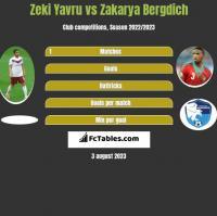 Zeki Yavru vs Zakarya Bergdich h2h player stats