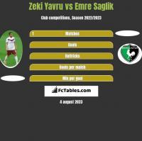 Zeki Yavru vs Emre Saglik h2h player stats
