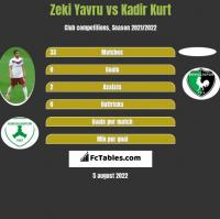 Zeki Yavru vs Kadir Kurt h2h player stats