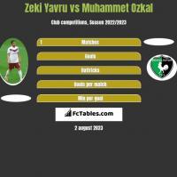 Zeki Yavru vs Muhammet Ozkal h2h player stats