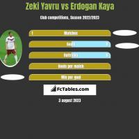 Zeki Yavru vs Erdogan Kaya h2h player stats
