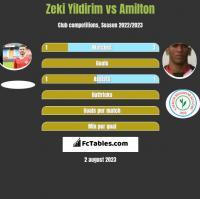 Zeki Yildirim vs Amilton h2h player stats