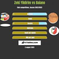 Zeki Yildirim vs Baiano h2h player stats