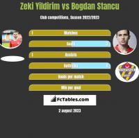 Zeki Yildirim vs Bogdan Stancu h2h player stats