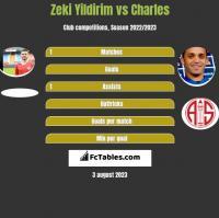Zeki Yildirim vs Charles h2h player stats