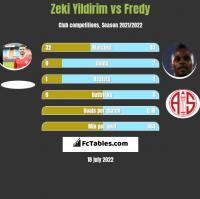 Zeki Yildirim vs Fredy h2h player stats