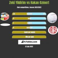Zeki Yildirim vs Hakan Ozmert h2h player stats