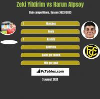 Zeki Yildirim vs Harun Alpsoy h2h player stats