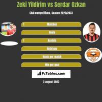 Zeki Yildirim vs Serdar Ozkan h2h player stats