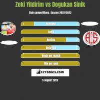 Zeki Yildirim vs Dogukan Sinik h2h player stats