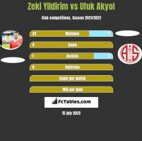 Zeki Yildirim vs Ufuk Akyol h2h player stats