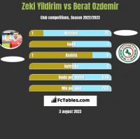 Zeki Yildirim vs Berat Ozdemir h2h player stats