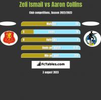 Zeli Ismail vs Aaron Collins h2h player stats