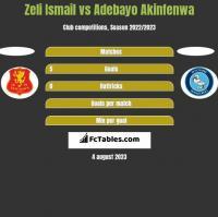 Zeli Ismail vs Adebayo Akinfenwa h2h player stats
