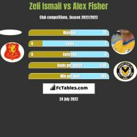 Zeli Ismail vs Alex Fisher h2h player stats