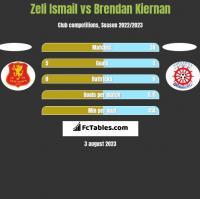 Zeli Ismail vs Brendan Kiernan h2h player stats
