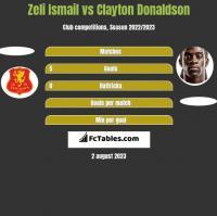 Zeli Ismail vs Clayton Donaldson h2h player stats