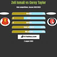 Zeli Ismail vs Corey Taylor h2h player stats