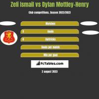 Zeli Ismail vs Dylan Mottley-Henry h2h player stats
