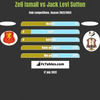 Zeli Ismail vs Jack Levi Sutton h2h player stats