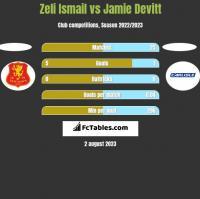 Zeli Ismail vs Jamie Devitt h2h player stats