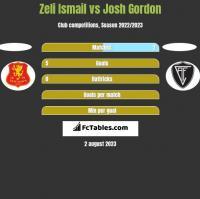 Zeli Ismail vs Josh Gordon h2h player stats