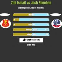 Zeli Ismail vs Josh Sheehan h2h player stats