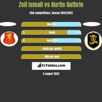 Zeli Ismail vs Kurtis Guthrie h2h player stats