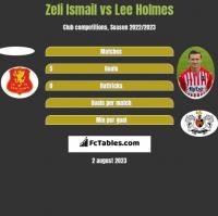 Zeli Ismail vs Lee Holmes h2h player stats
