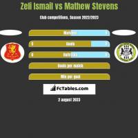 Zeli Ismail vs Mathew Stevens h2h player stats