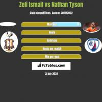 Zeli Ismail vs Nathan Tyson h2h player stats