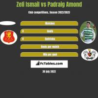 Zeli Ismail vs Padraig Amond h2h player stats