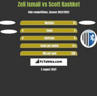 Zeli Ismail vs Scott Kashket h2h player stats